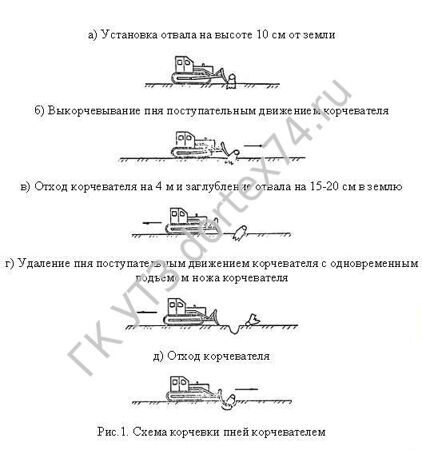 Схема корчевки пней корчевателем Т130, Т-170, Б10, Б10М